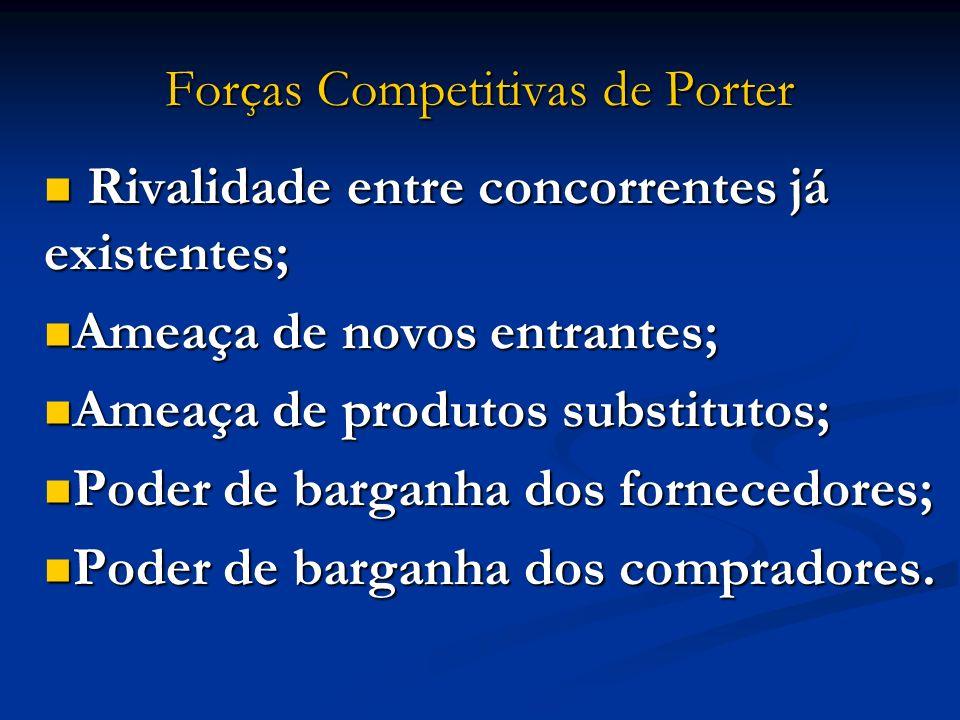 Forças Competitivas de Porter