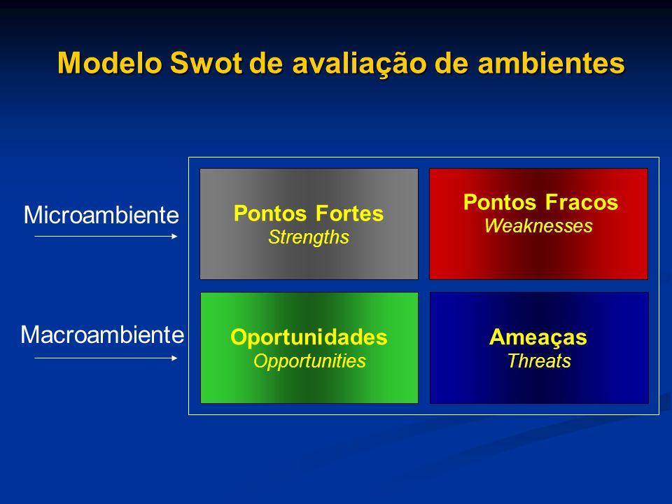 Modelo Swot de avaliação de ambientes