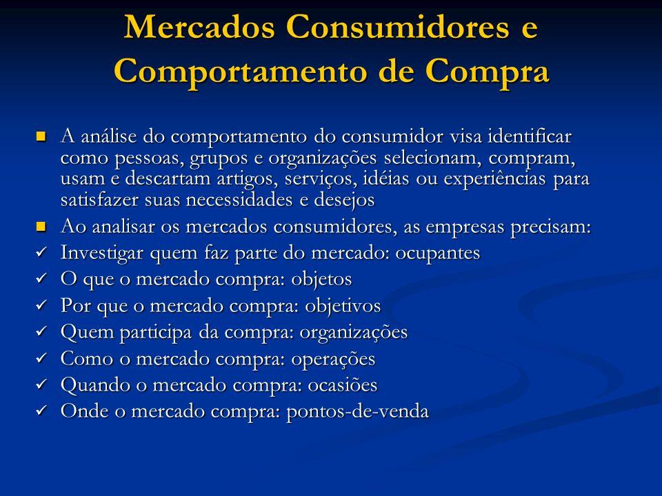 Mercados Consumidores e Comportamento de Compra