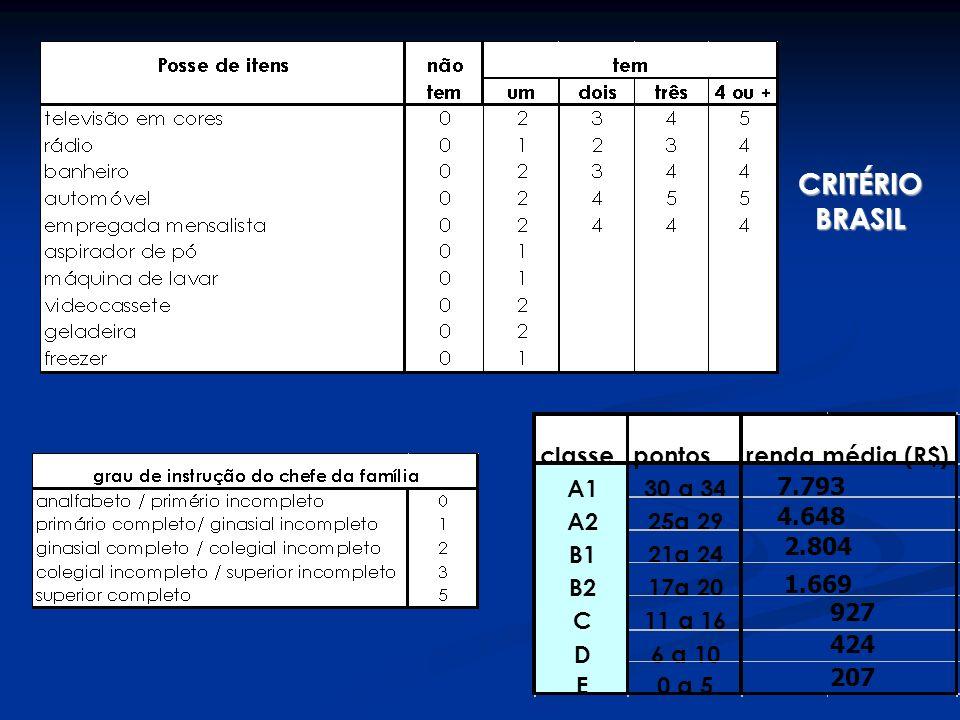 CRITÉRIO BRASIL classe pontos A1 30 a 34 A2 25a 29 B1 21a 24 B2 17a 20