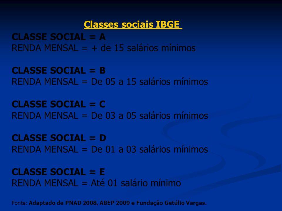 Classes sociais IBGE CLASSE SOCIAL = A RENDA MENSAL = + de 15 salários mínimos.