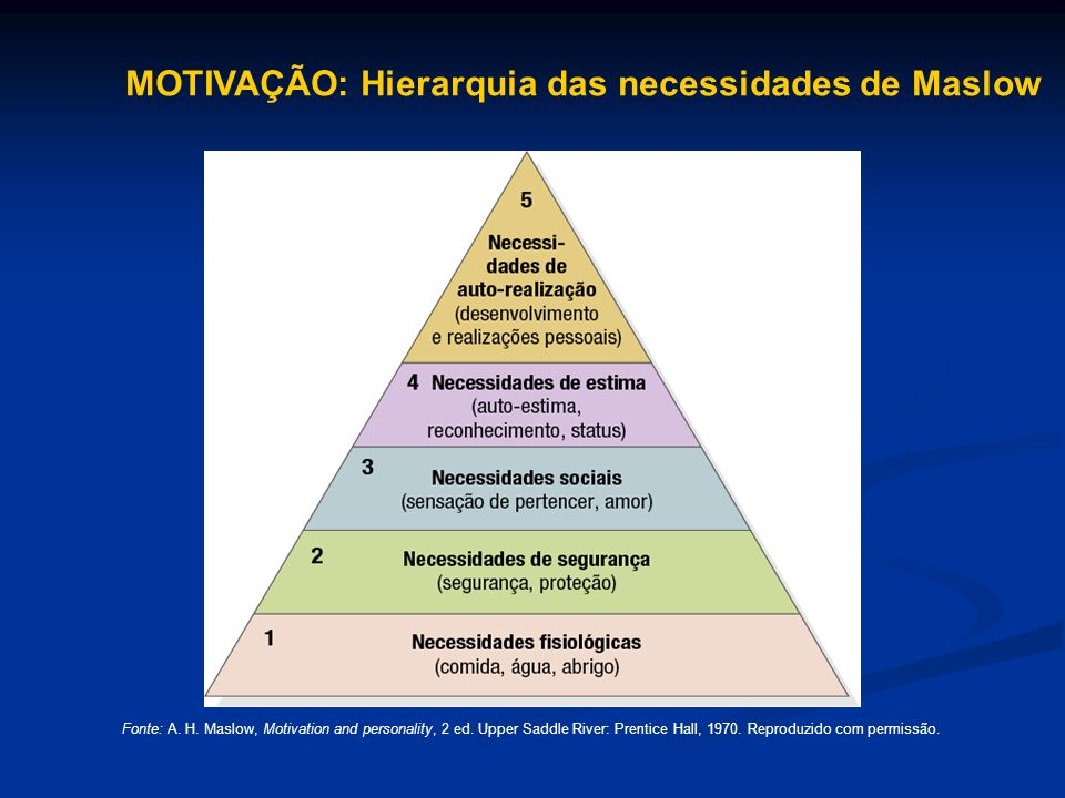 MOTIVAÇÃO: Hierarquia das necessidades de Maslow