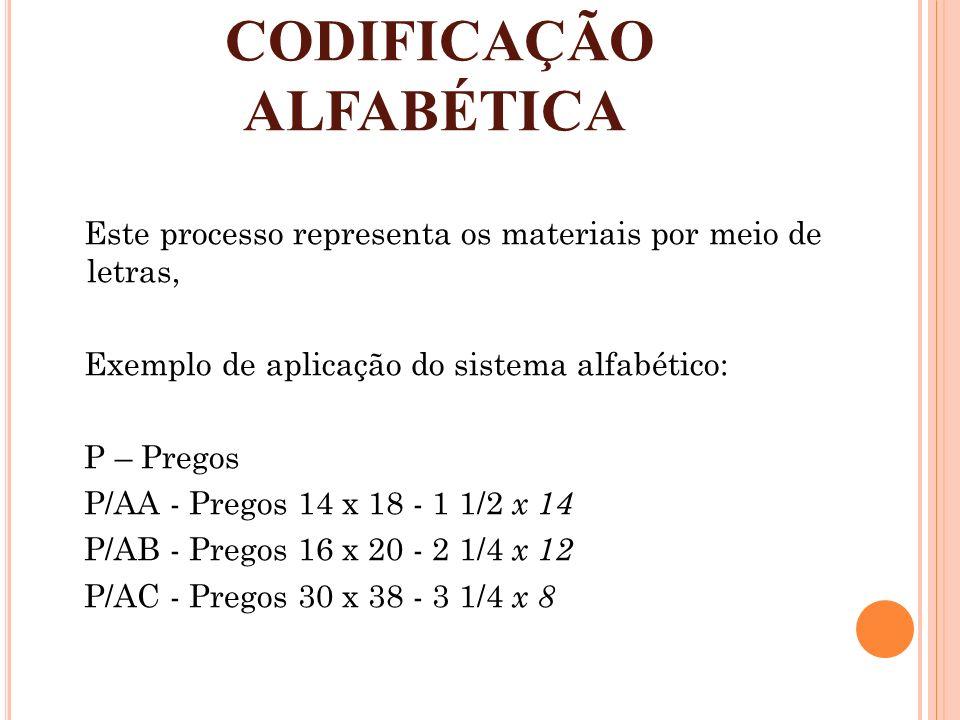 CODIFICAÇÃO ALFABÉTICA
