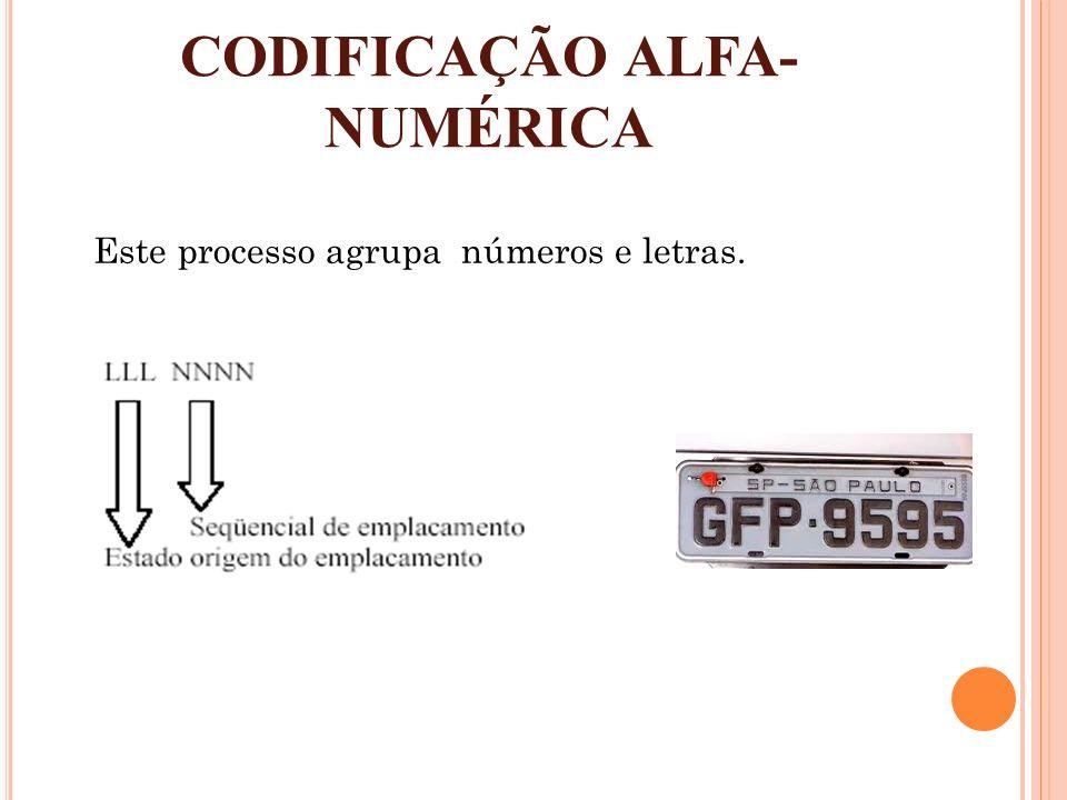 CODIFICAÇÃO ALFA-NUMÉRICA