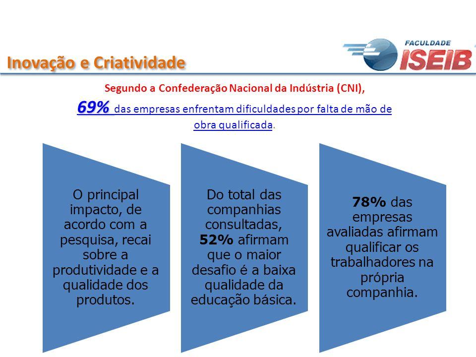 Segundo a Confederação Nacional da Indústria (CNI),