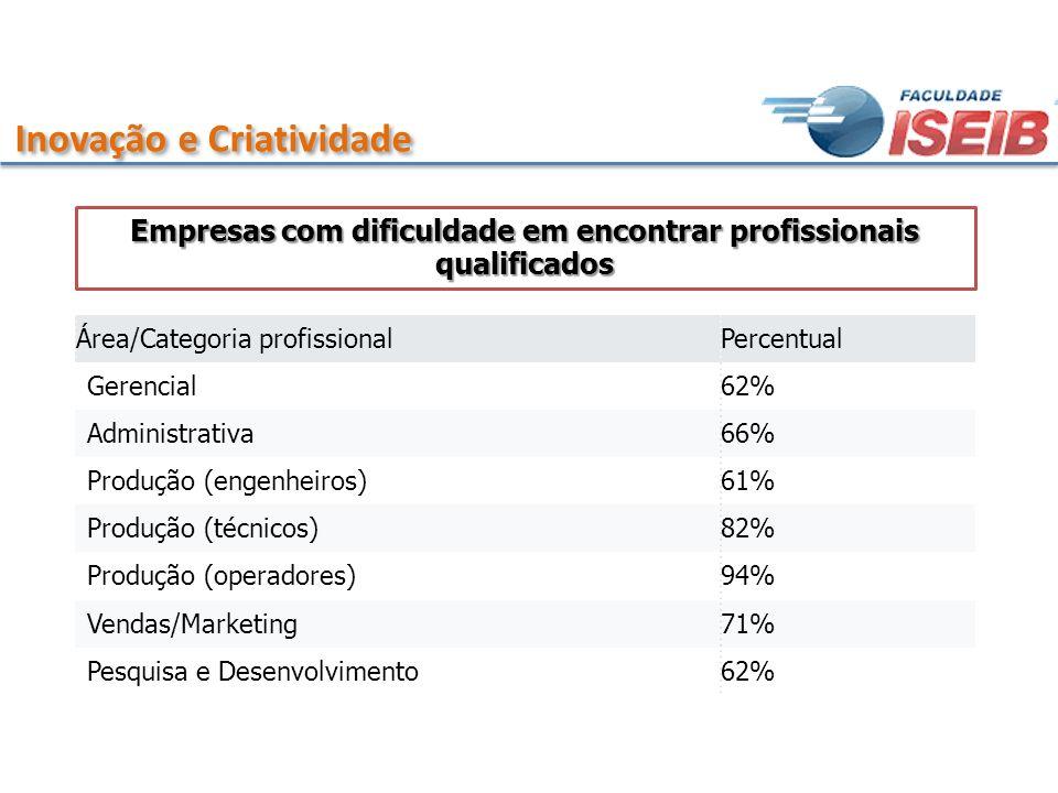 Empresas com dificuldade em encontrar profissionais qualificados