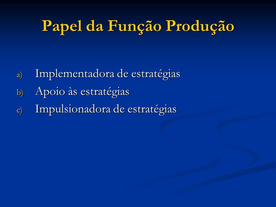 Papel da Função Produção