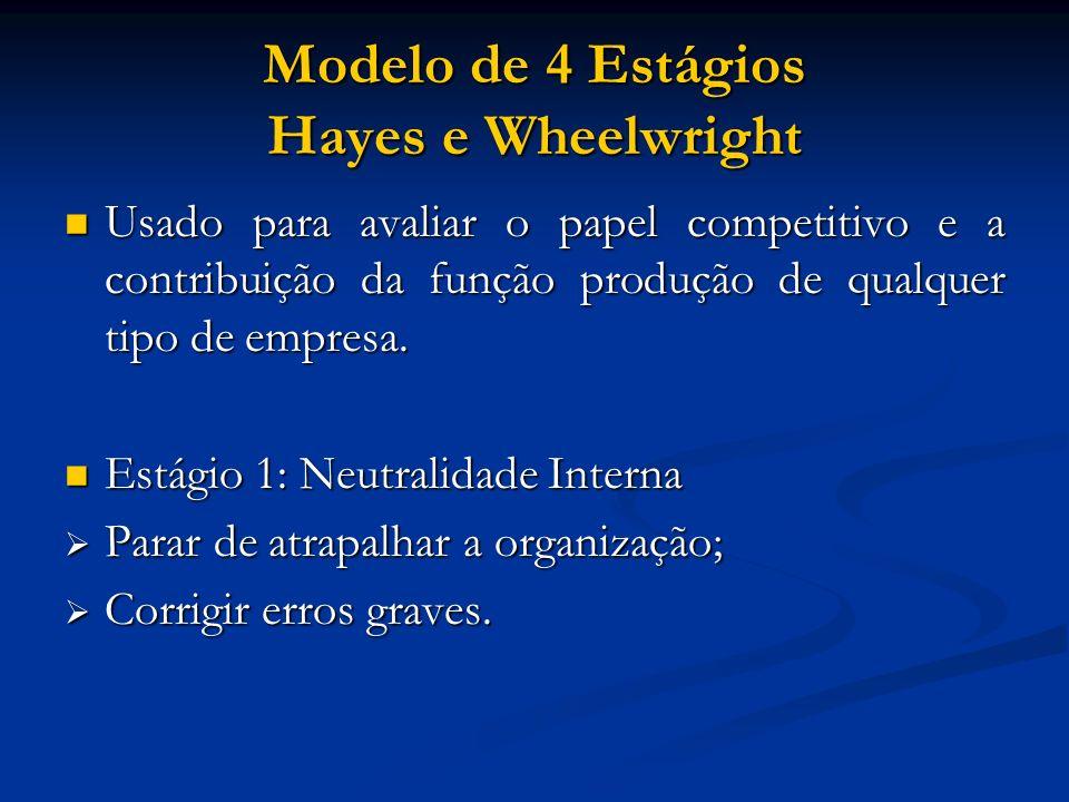 Modelo de 4 Estágios Hayes e Wheelwright