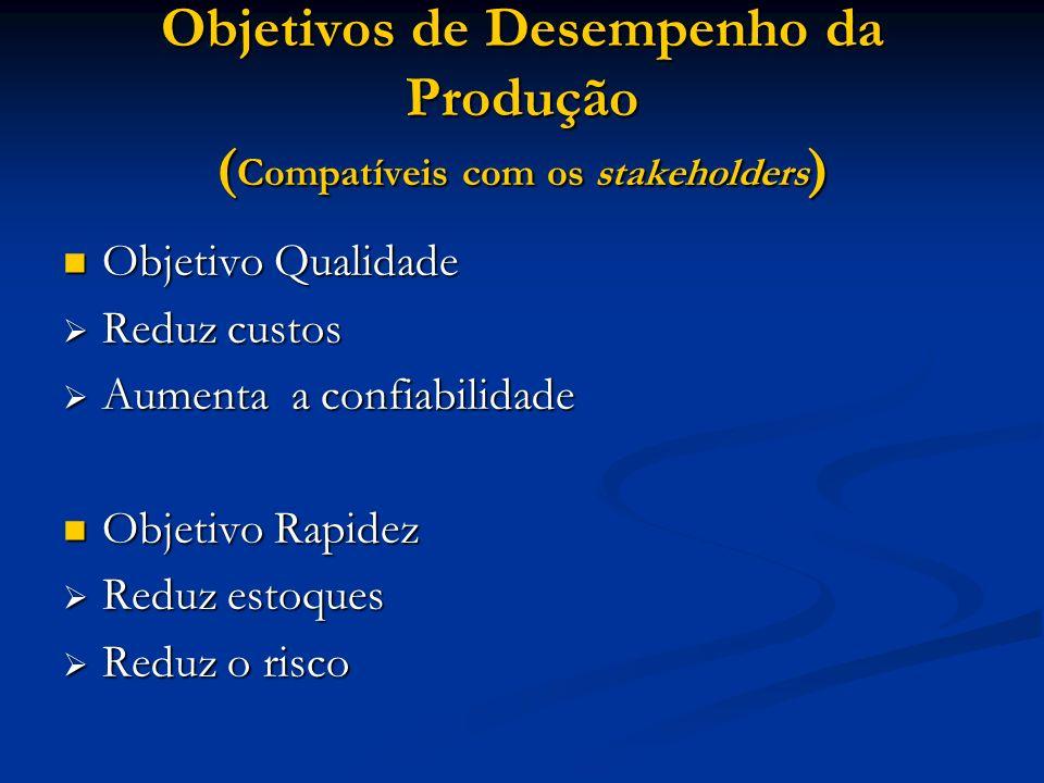 Objetivos de Desempenho da Produção (Compatíveis com os stakeholders)