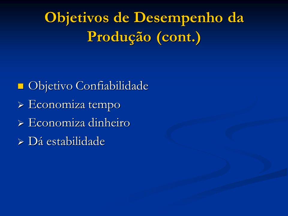 Objetivos de Desempenho da Produção (cont.)