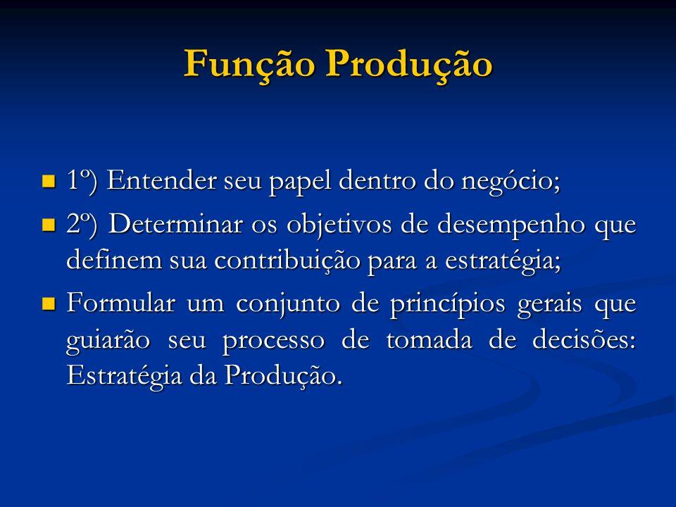 Função Produção 1º) Entender seu papel dentro do negócio;