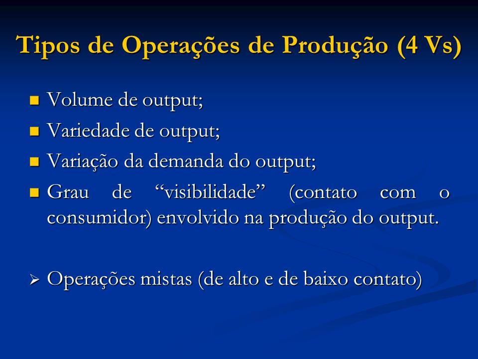 Tipos de Operações de Produção (4 Vs)