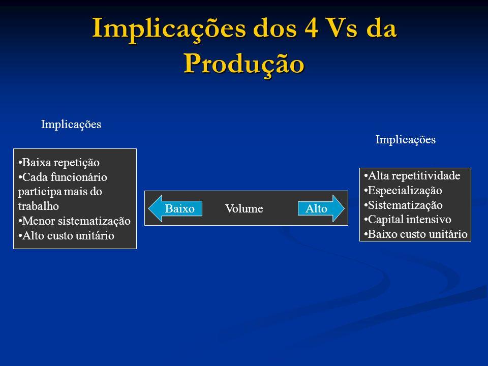 Implicações dos 4 Vs da Produção