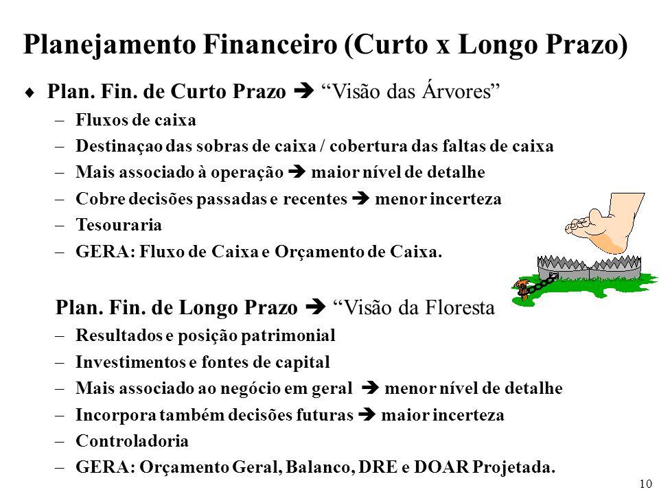 Planejamento Financeiro (Curto x Longo Prazo)
