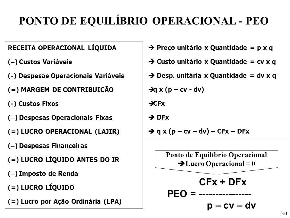 PONTO DE EQUILÍBRIO OPERACIONAL - PEO Ponto de Equilíbrio Operacional
