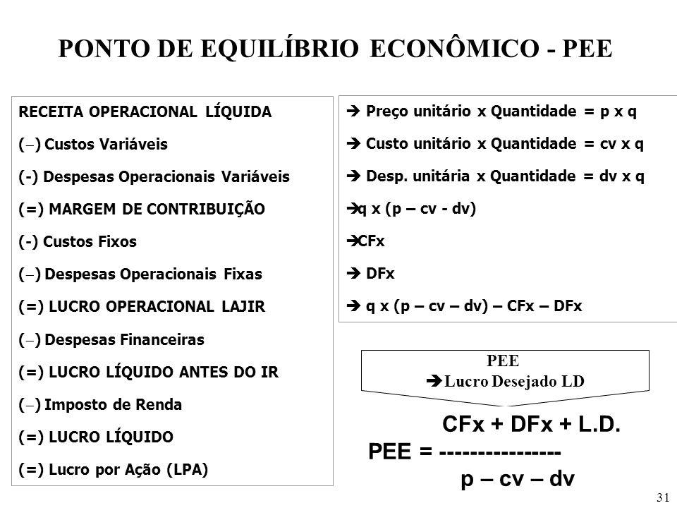 PONTO DE EQUILÍBRIO ECONÔMICO - PEE