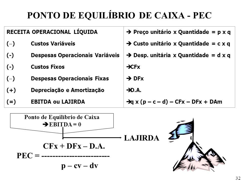 PONTO DE EQUILÍBRIO DE CAIXA - PEC Ponto de Equilíbrio de Caixa