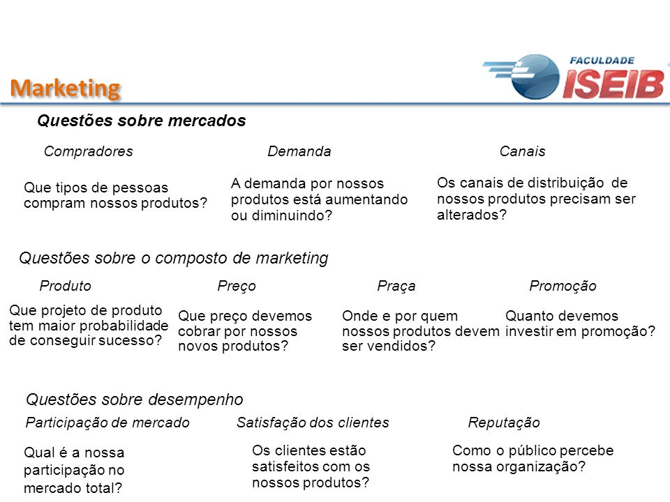 Marketing Questões sobre mercados