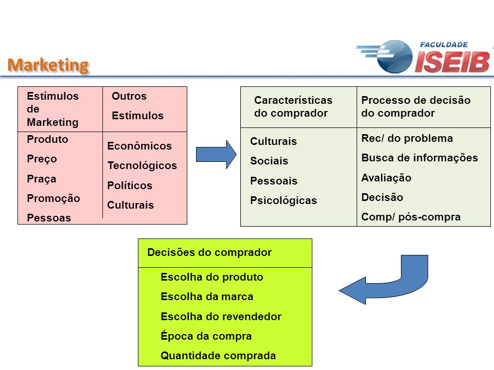 Marketing Estímulos de Marketing Outros Estímulos