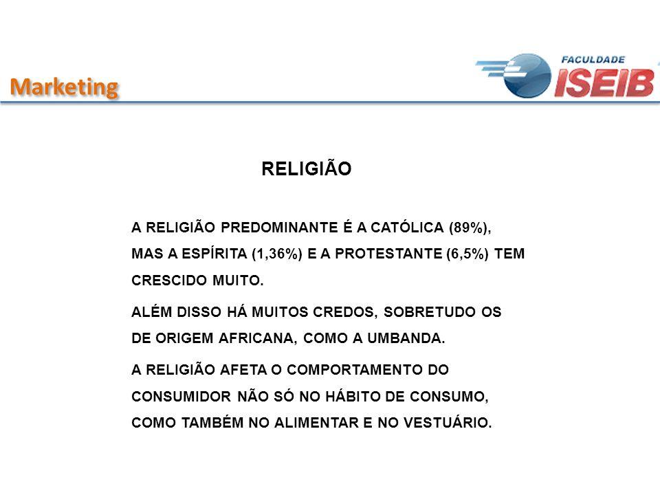 MarketingRELIGIÃO. A RELIGIÃO PREDOMINANTE É A CATÓLICA (89%), MAS A ESPÍRITA (1,36%) E A PROTESTANTE (6,5%) TEM CRESCIDO MUITO.