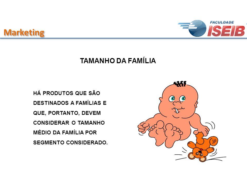 Marketing TAMANHO DA FAMÍLIA