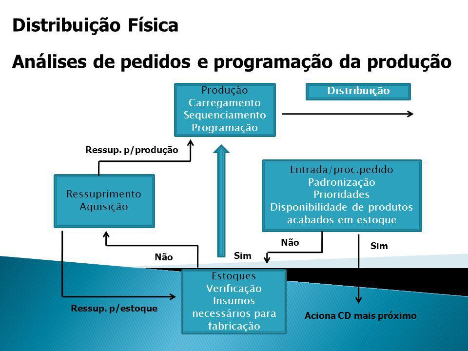 Análises de pedidos e programação da produção
