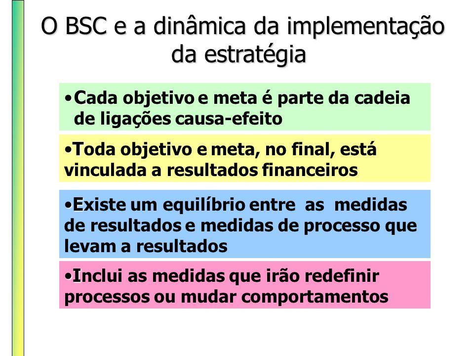 O BSC e a dinâmica da implementação da estratégia