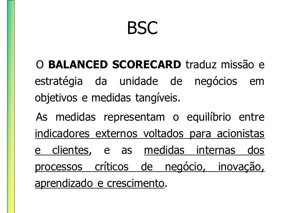 BSC O BALANCED SCORECARD traduz missão e estratégia da unidade de negócios em objetivos e medidas tangíveis.