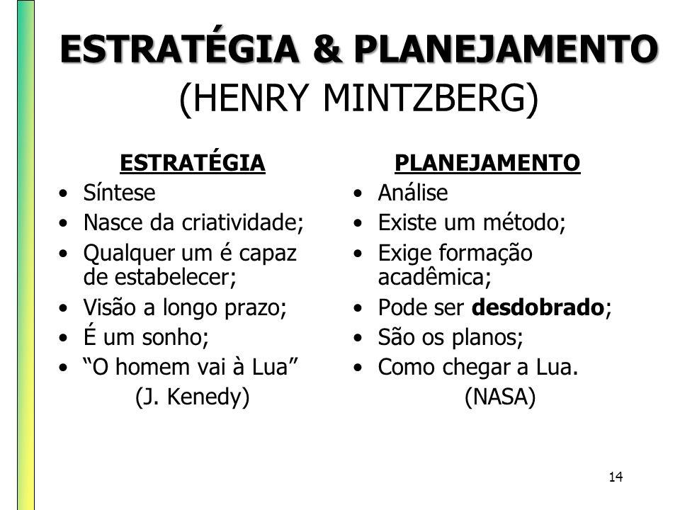 ESTRATÉGIA & PLANEJAMENTO (HENRY MINTZBERG)