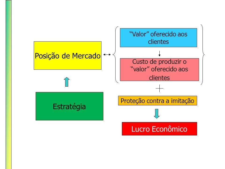 Posição de Mercado Estratégia Lucro Econômico