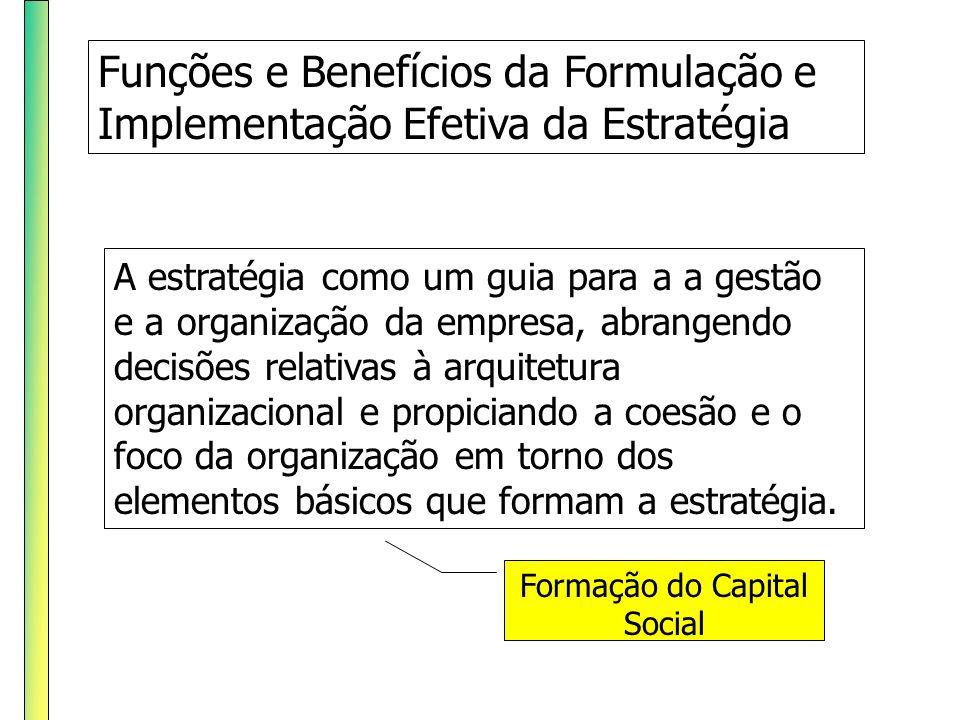 Formação do Capital Social