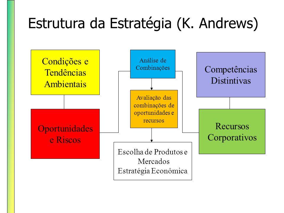 Estrutura da Estratégia (K. Andrews)