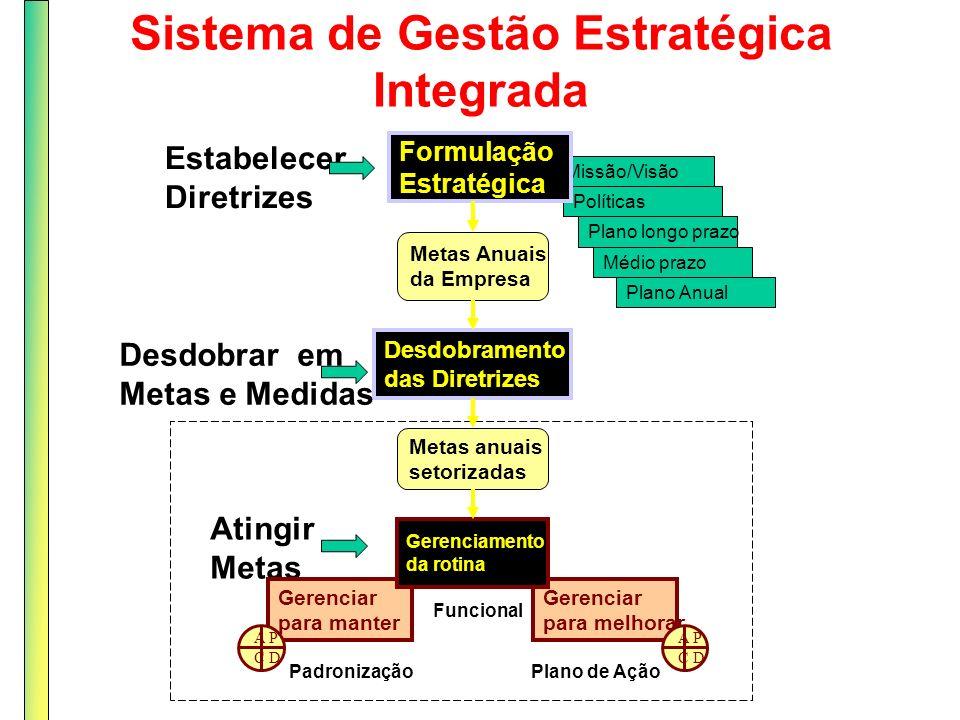Sistema de Gestão Estratégica Integrada