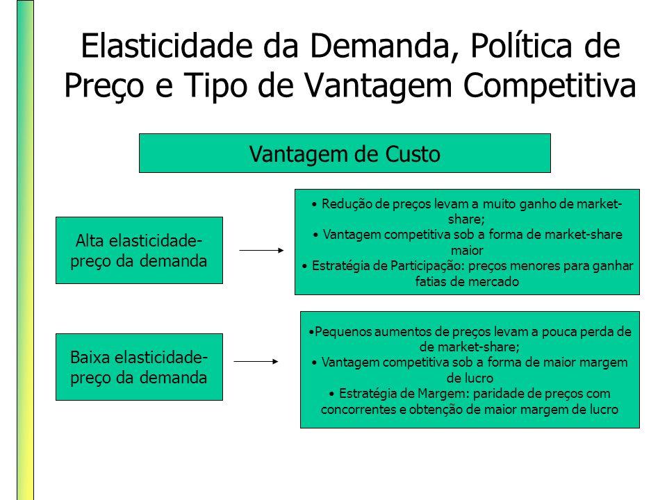 Elasticidade da Demanda, Política de Preço e Tipo de Vantagem Competitiva