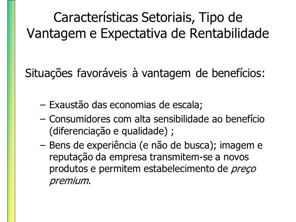 Características Setoriais, Tipo de Vantagem e Expectativa de Rentabilidade