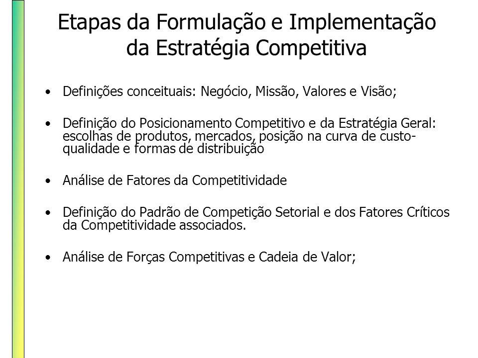 Etapas da Formulação e Implementação da Estratégia Competitiva