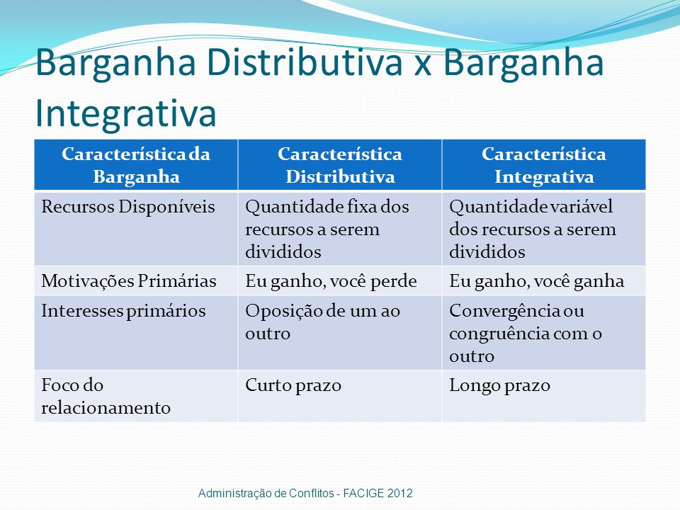 Barganha Distributiva x Barganha Integrativa