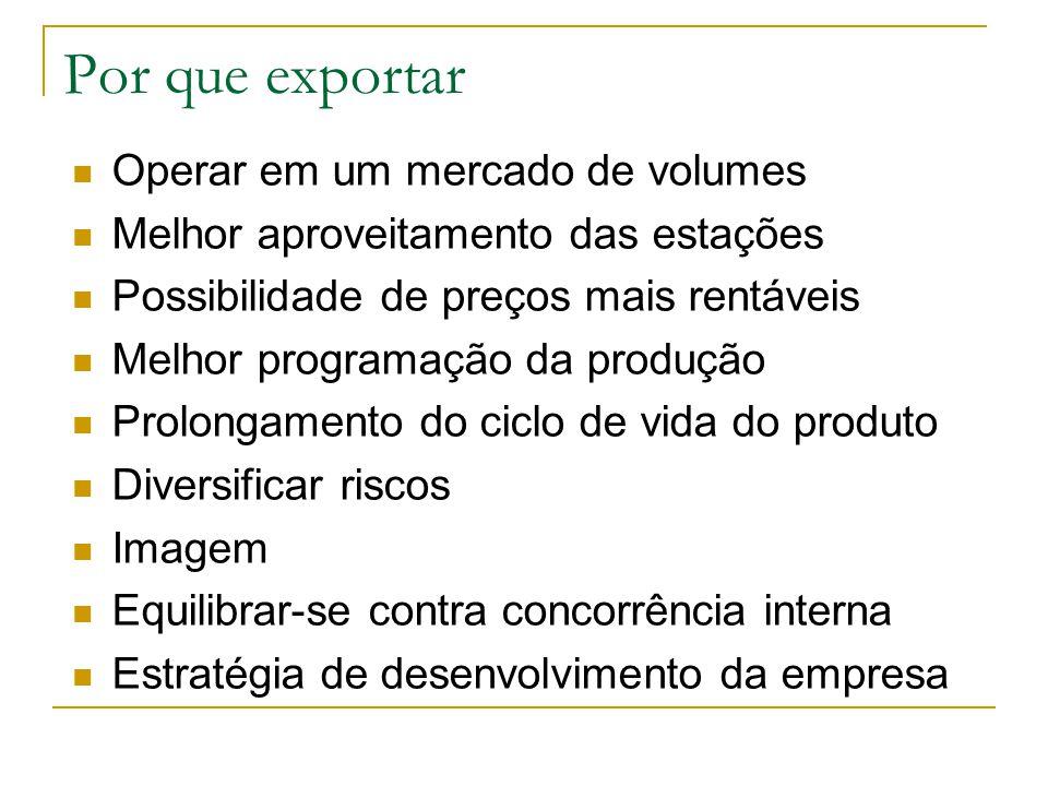 Por que exportar Operar em um mercado de volumes