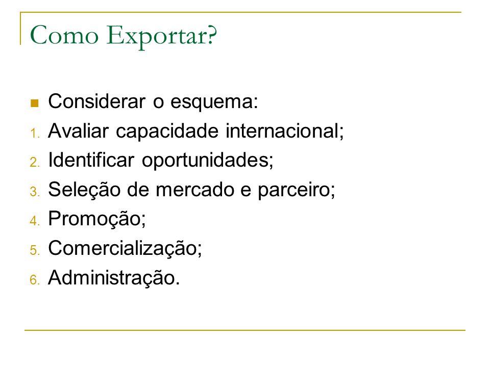 Como Exportar Considerar o esquema: Avaliar capacidade internacional;