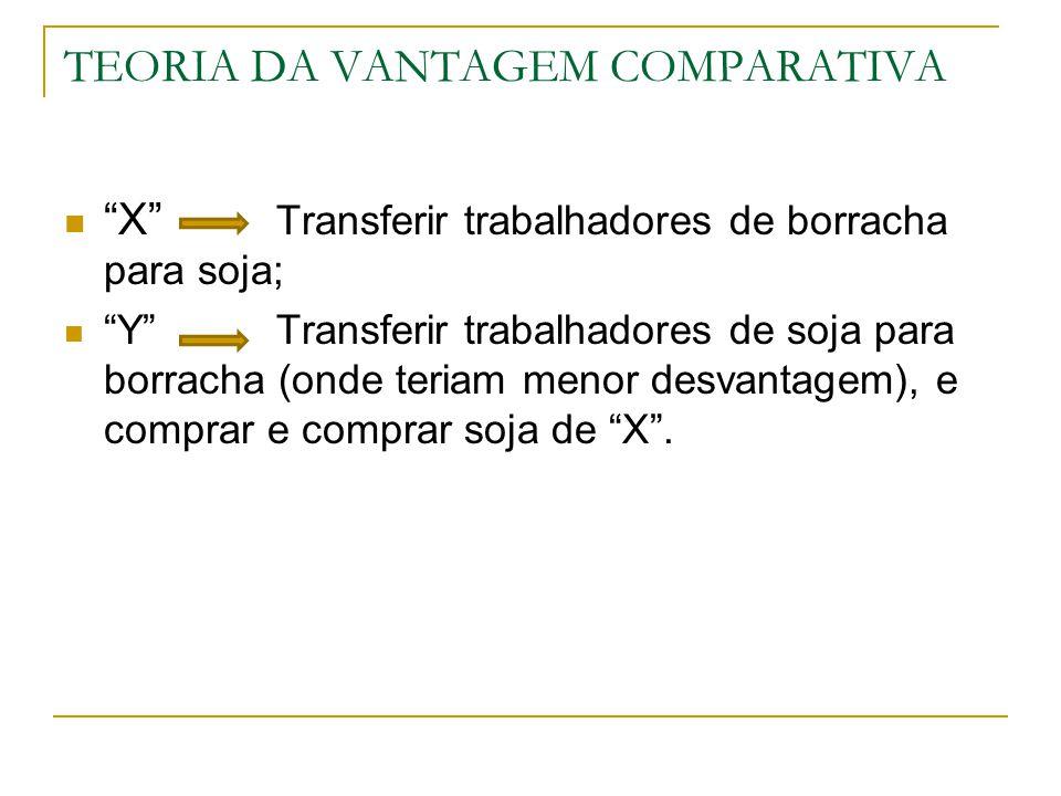 TEORIA DA VANTAGEM COMPARATIVA