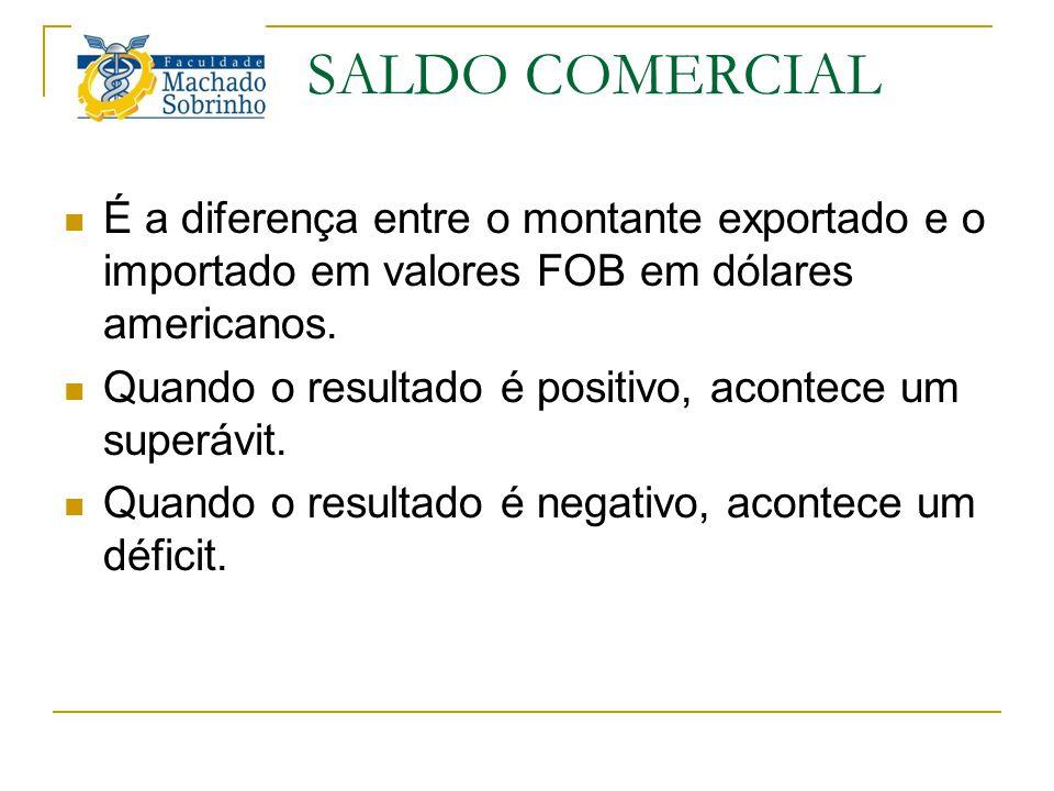 SALDO COMERCIAL É a diferença entre o montante exportado e o importado em valores FOB em dólares americanos.