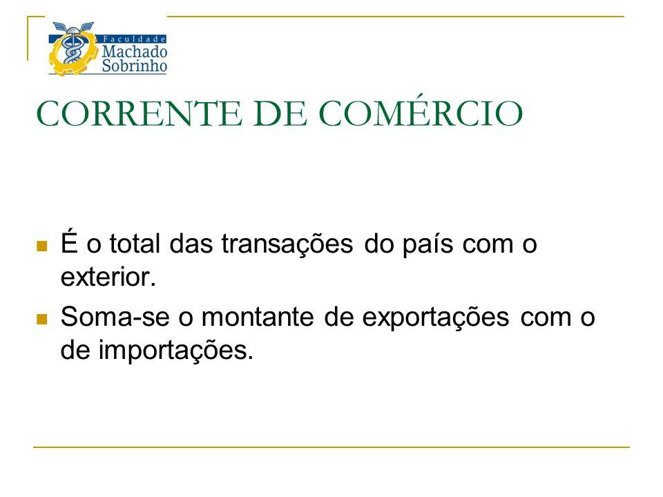 CORRENTE DE COMÉRCIO É o total das transações do país com o exterior.