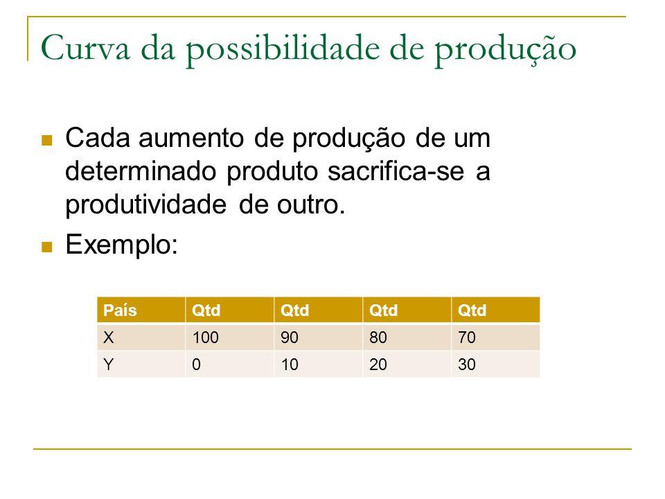 Curva da possibilidade de produção