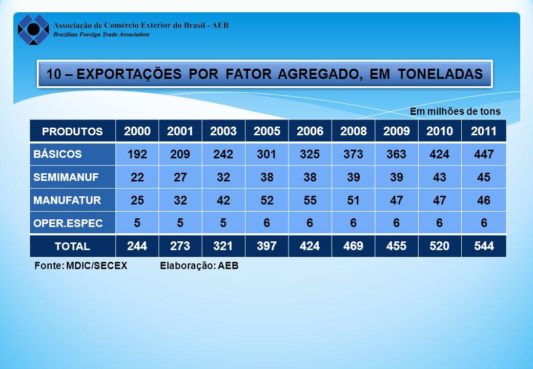 10 – EXPORTAÇÕES POR FATOR AGREGADO, EM TONELADAS
