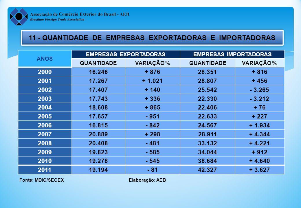 11 - QUANTIDADE DE EMPRESAS EXPORTADORAS E IMPORTADORAS