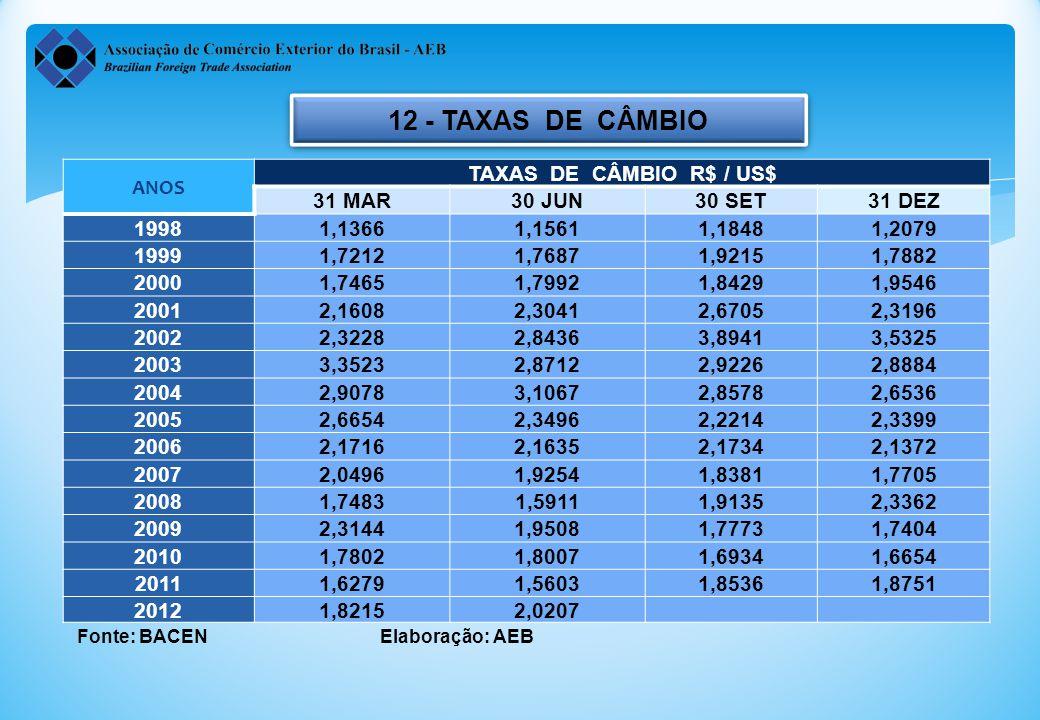 12 - TAXAS DE CÂMBIO ANOS TAXAS DE CÂMBIO R$ / US$ 31 MAR 30 JUN