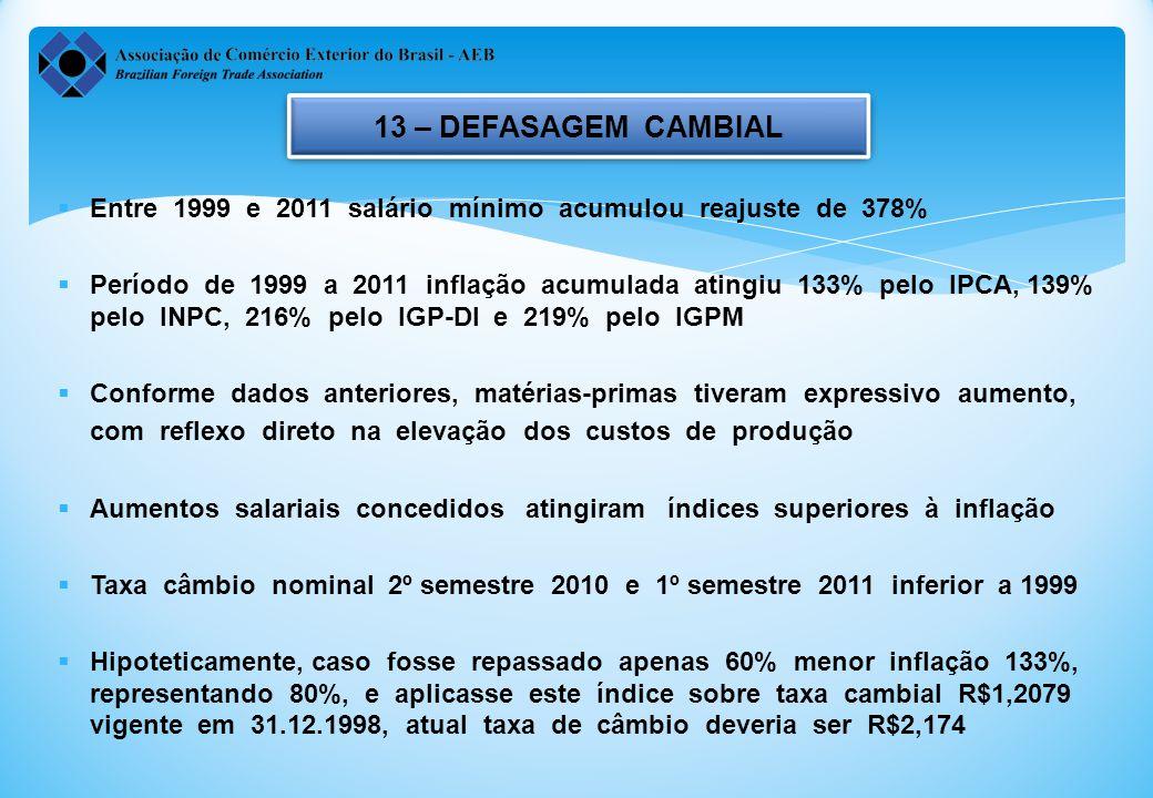13 – DEFASAGEM CAMBIAL Entre 1999 e 2011 salário mínimo acumulou reajuste de 378%