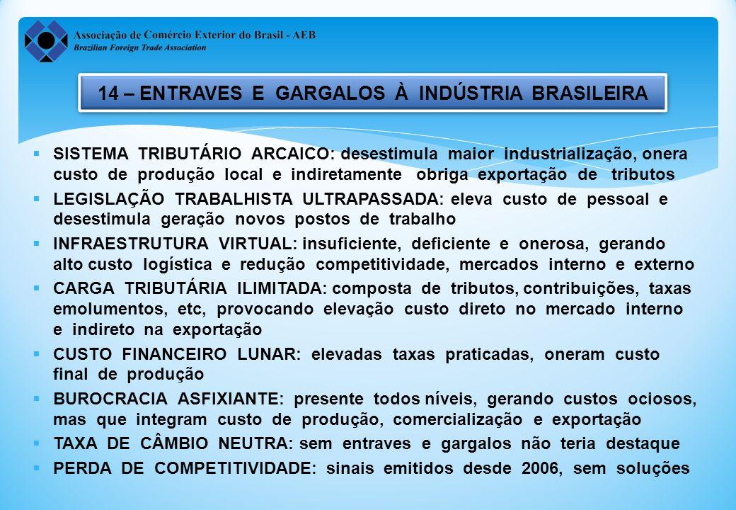 14 – ENTRAVES E GARGALOS À INDÚSTRIA BRASILEIRA