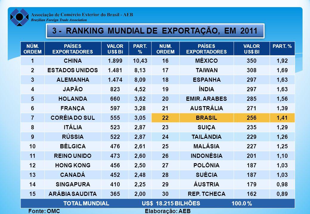 3 - RANKING MUNDIAL DE EXPORTAÇÃO, EM 2011