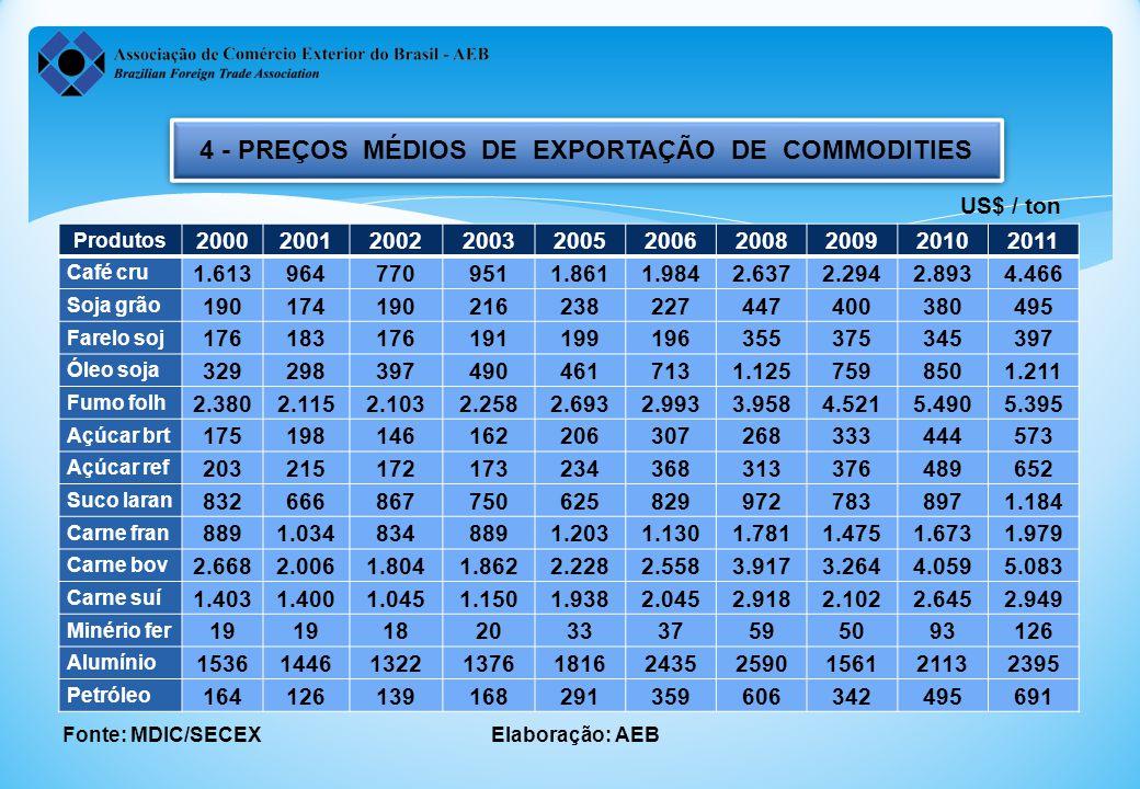 4 - PREÇOS MÉDIOS DE EXPORTAÇÃO DE COMMODITIES